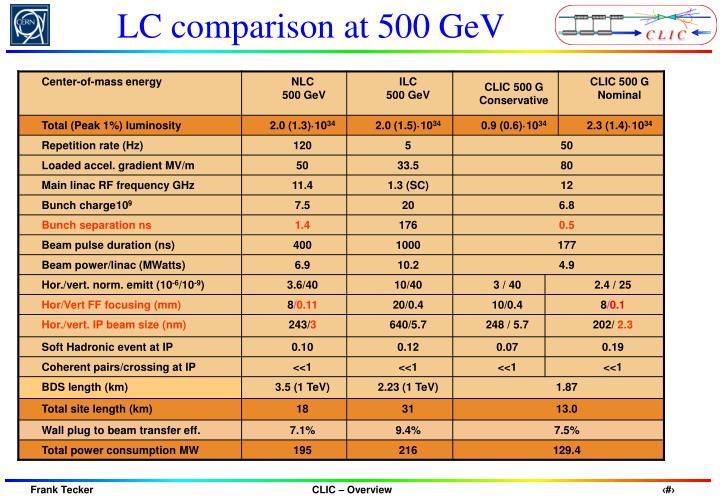 LC comparison at 500 GeV