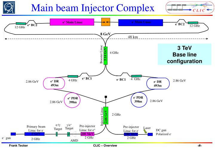 Main beam Injector Complex