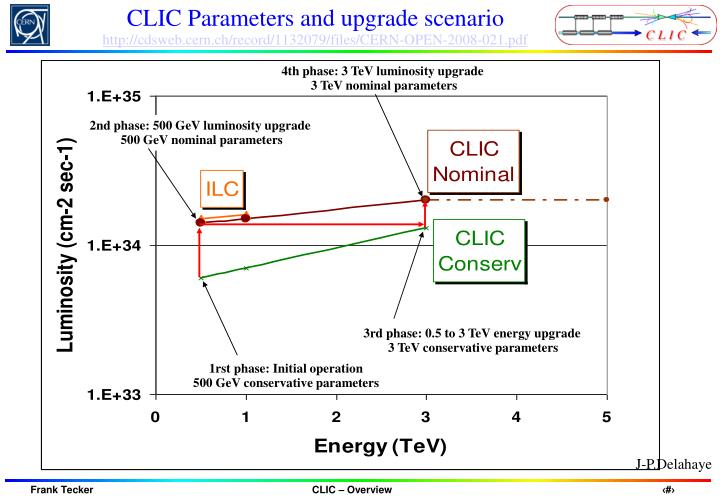 CLIC Parameters and upgrade scenario