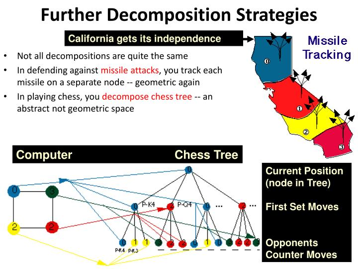 Further Decomposition Strategies