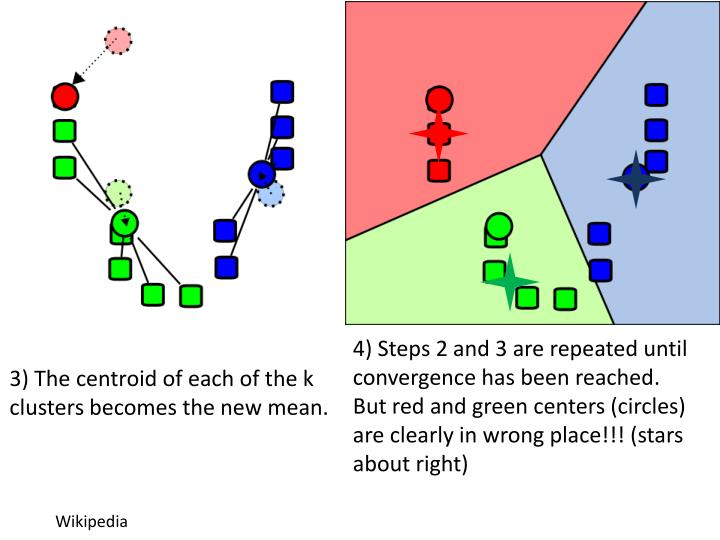 4) Steps 2 and 3 are repeated until convergence has been reached