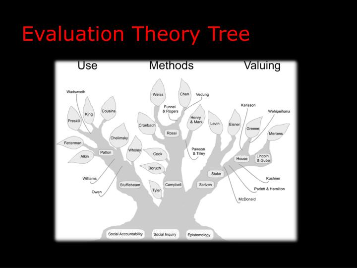 Evaluation Theory Tree