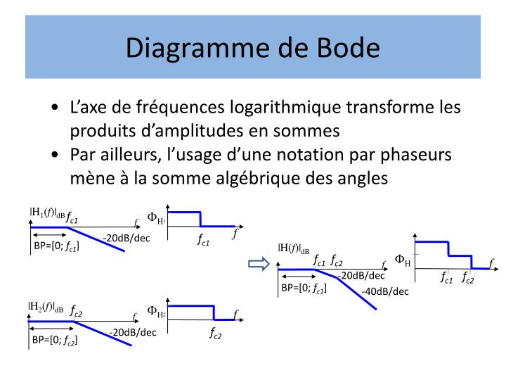 Diagramme de