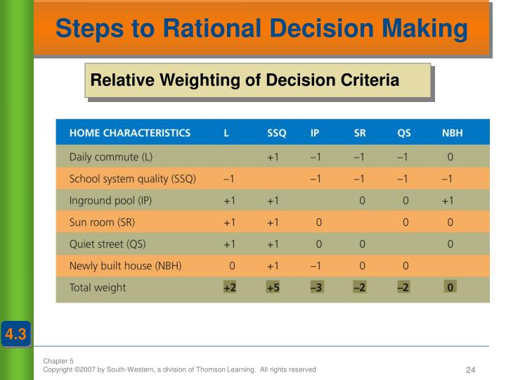 Steps to Rational Decision Making
