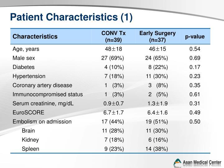 Patient Characteristics (1)