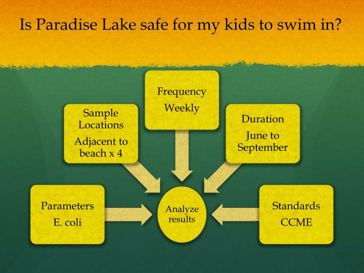 Is Paradise Lake safe for my kids to swim in?