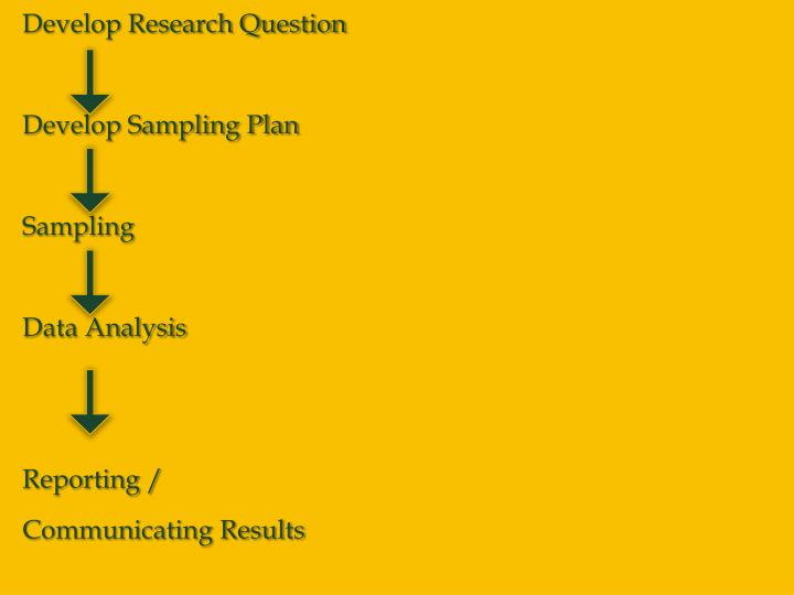 Develop Research Question