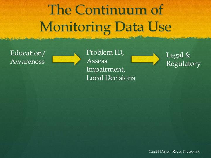 The Continuum of Monitoring Data Use