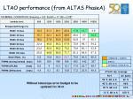 ltao performance from altas phasea