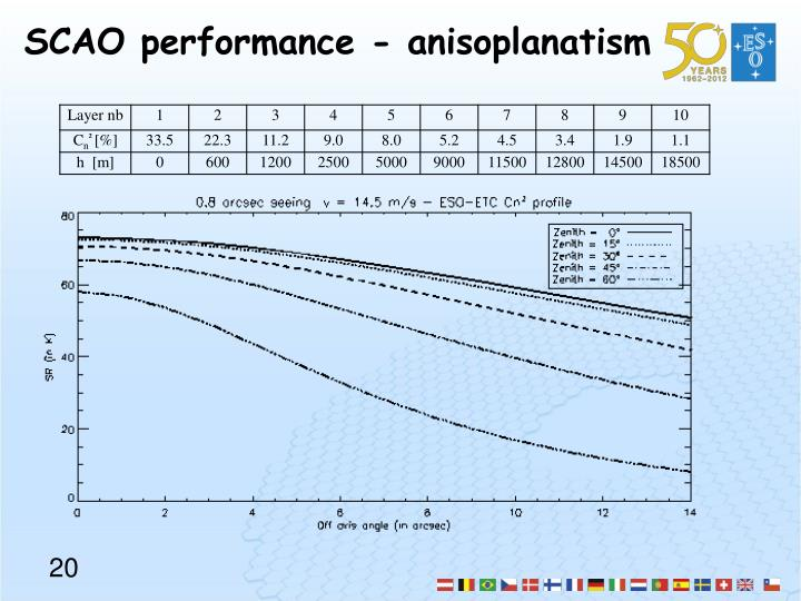 SCAO performance -