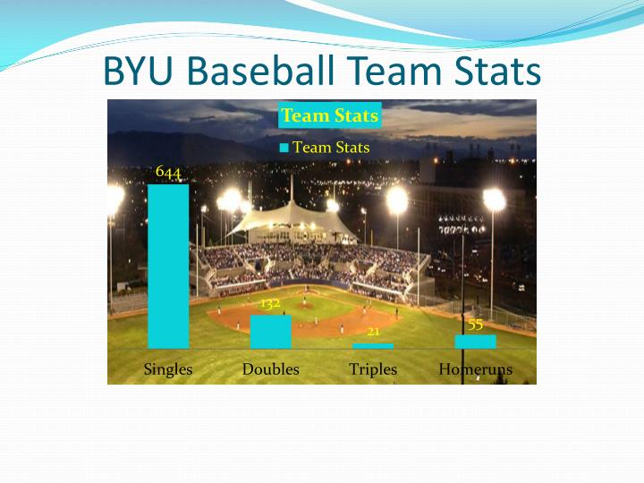 Byu baseball team stats