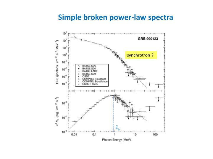 Simple broken power-law spectra