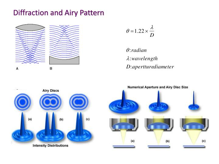 Diffraction and Airy Pattern