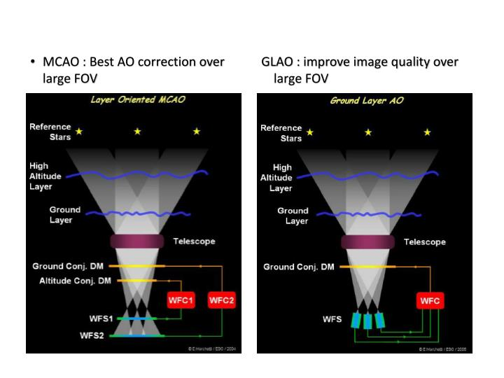 MCAO : Best AO correction over large FOV