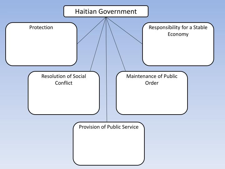 Haitian Government