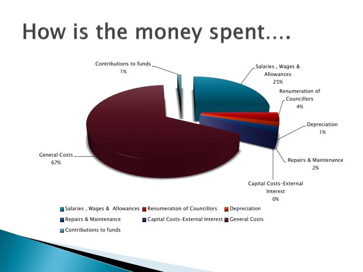 How is the money spent….