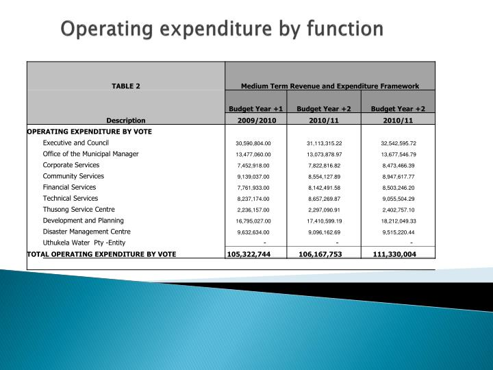 Operating expenditure by function