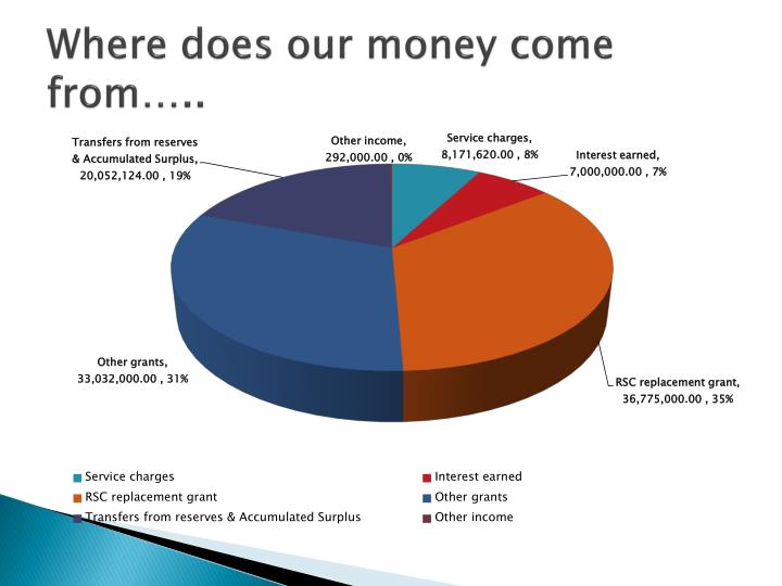 Where does our money come from…..