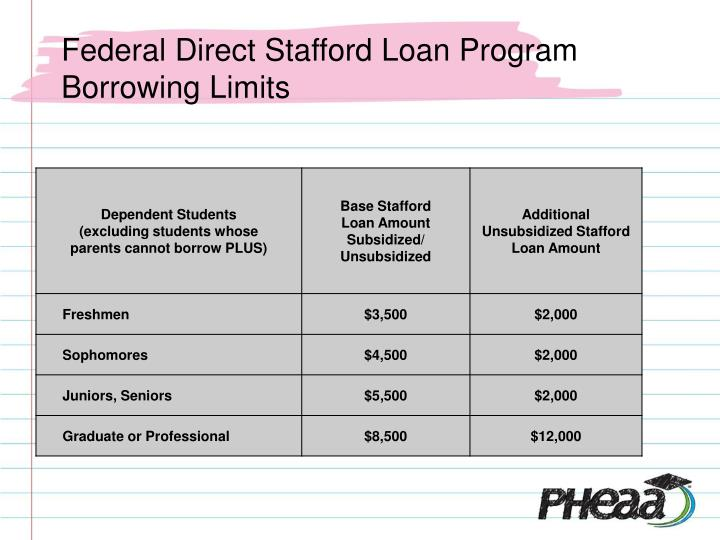 Federal Direct Stafford Loan Program Borrowing Limits