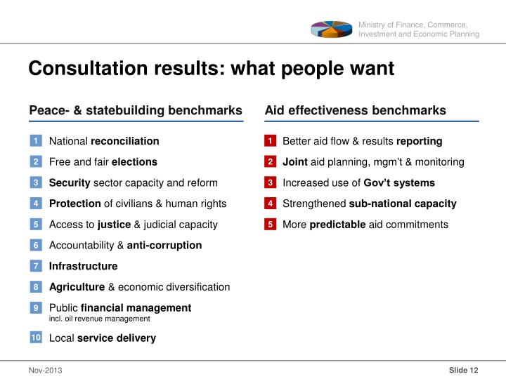 Consultation results: what people want