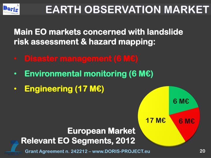 EARTH OBSERVATION MARKET
