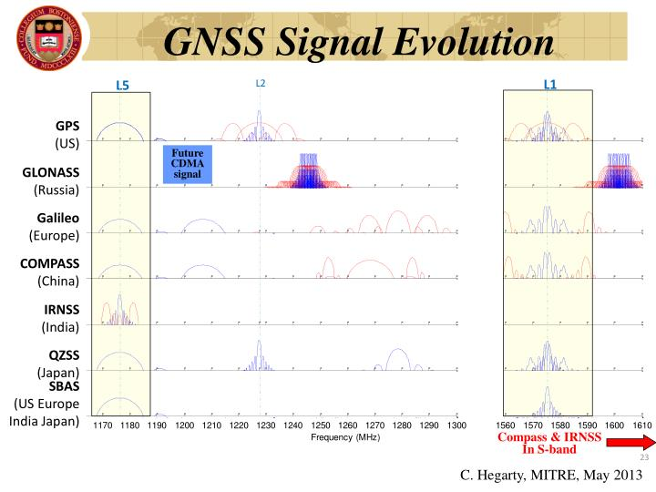GNSS Signal Evolution