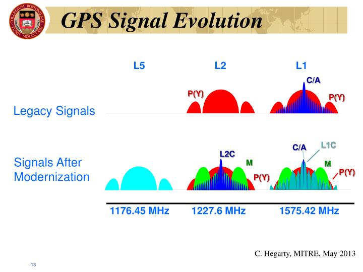 GPS Signal Evolution