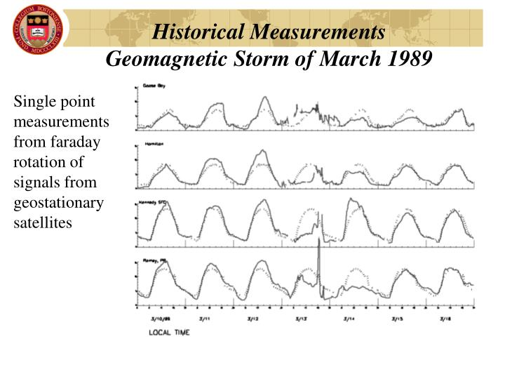Historical Measurements