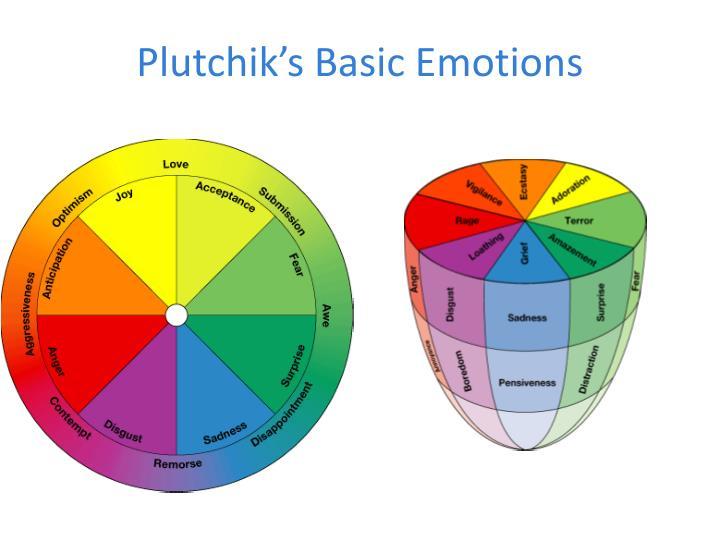 Plutchik's Basic Emotions