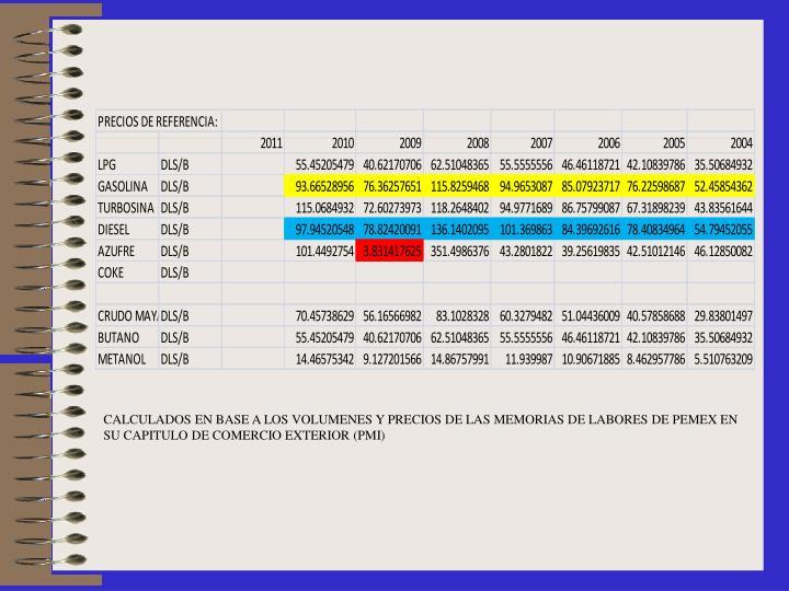 CALCULADOS EN BASE A LOS VOLUMENES Y PRECIOS DE LAS MEMORIAS DE LABORES DE PEMEX EN SU CAPITULO DE COMERCIO EXTERIOR (PMI)