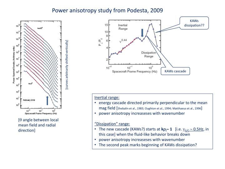 Power anisotropy study from Podesta, 2009