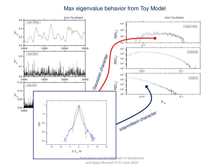 Max eigenvalue behavior from Toy Model