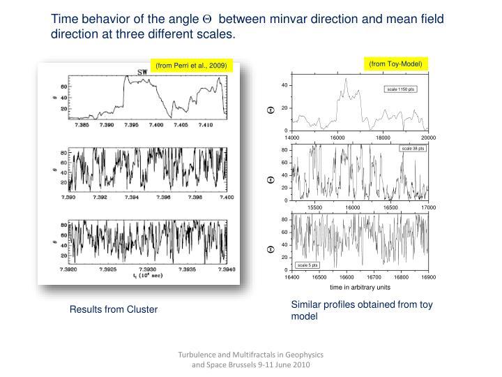Time behavior of the angle
