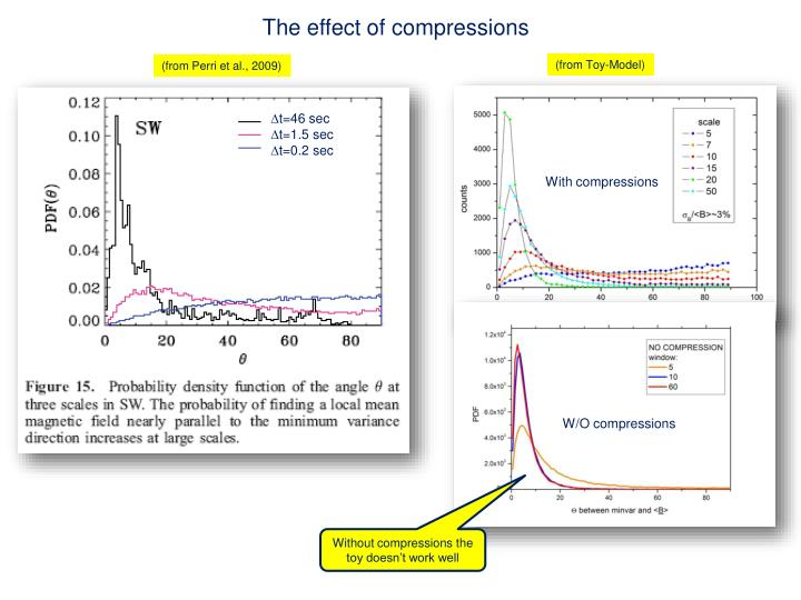 The effect of compressions