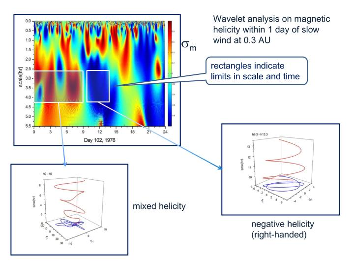 Wavelet analysis on magnetic helicity within 1 day of slow wind at 0.3 AU
