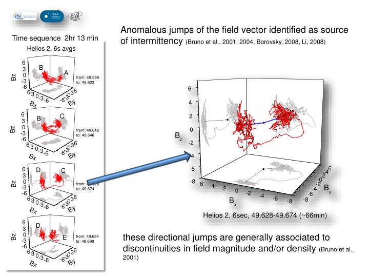 Anomalous jumps of the field vector identified as source of intermittency