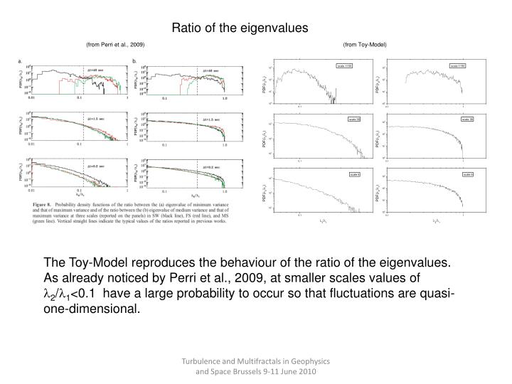 Ratio of the eigenvalues