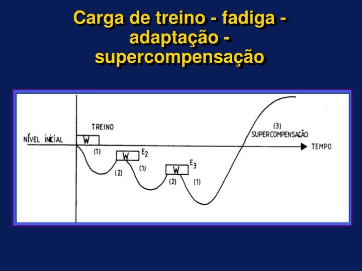 Carga de treino - fadiga - adaptação - supercompensação