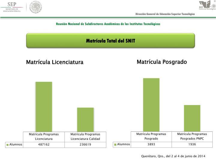 Matrícula Total del SNIT