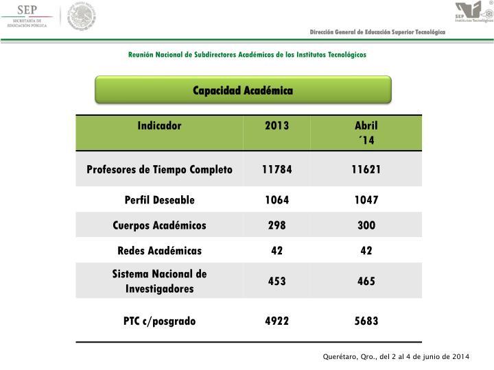 Capacidad Académica