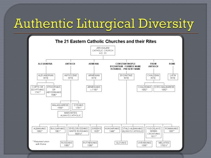 Authentic Liturgical Diversity