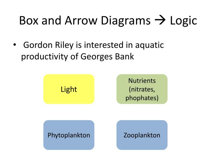 Box and Arrow Diagrams  Logic
