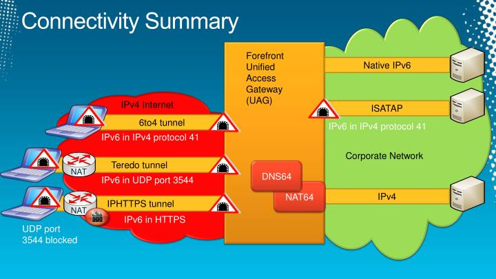 Connectivity Summary