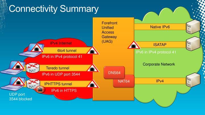Connectivity Summary