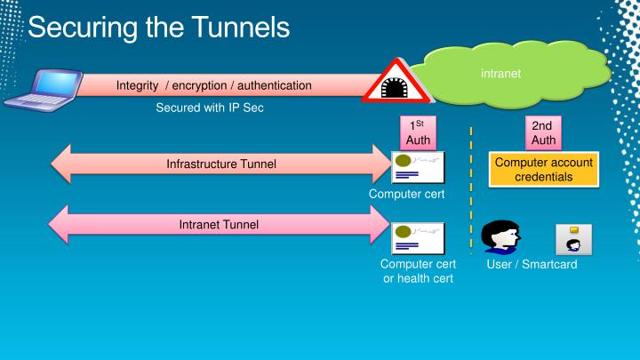 Securing the Tunnels