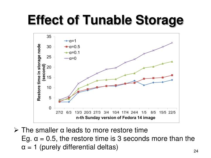 Effect of Tunable Storage