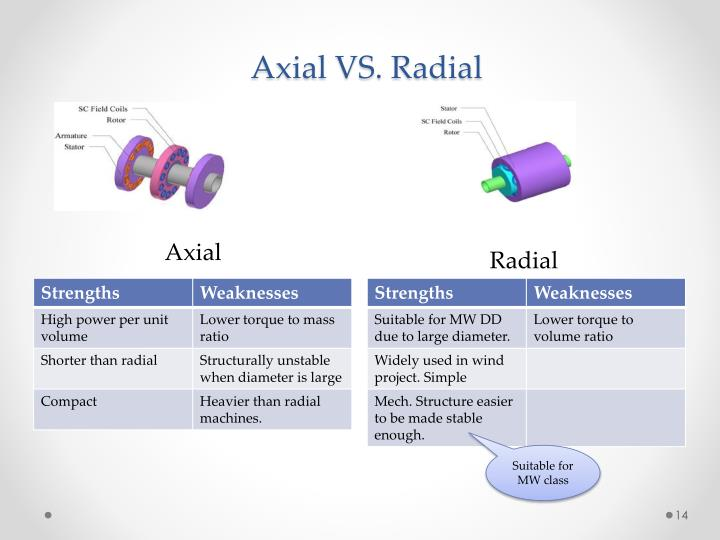 Radial Vs Axial Fan Design : Ppt superconducting generators for wind turbines