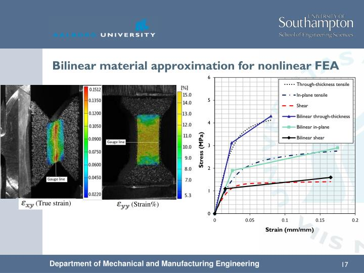 Bilinear material approximation for nonlinear FEA