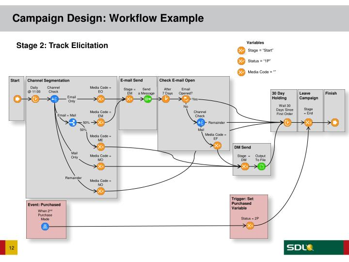 Campaign Design: Workflow Example
