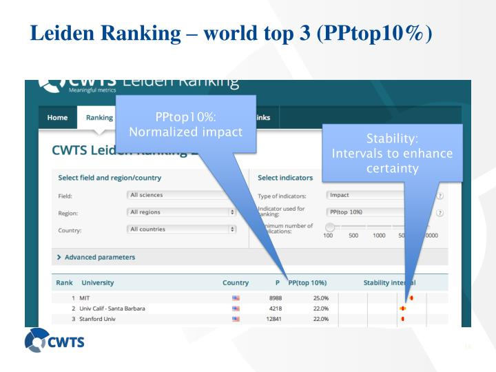 Leiden Ranking – world top